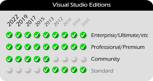Visual Studio Enterprise, Professional, Community, Standard, Premium, Ultimate, and TeamSystem Editions (2017, 2015, 2013, 2012, 2010, 2008, 2005) and Atmel Studio (6.x and 5.x)